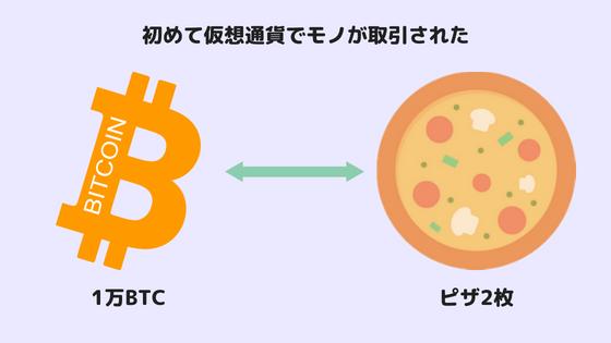 ビットコインとピザ