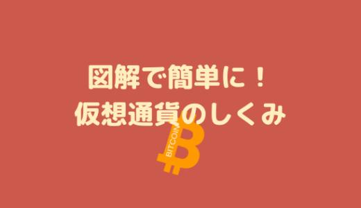 ビットコイン?リップル?仮想通貨の仕組みなら初心者向け図解がわかりやすい!