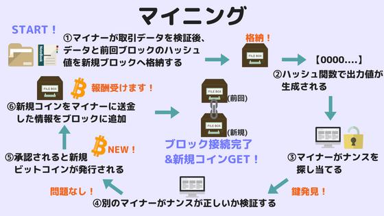 リップル 発行数 ビットコイン